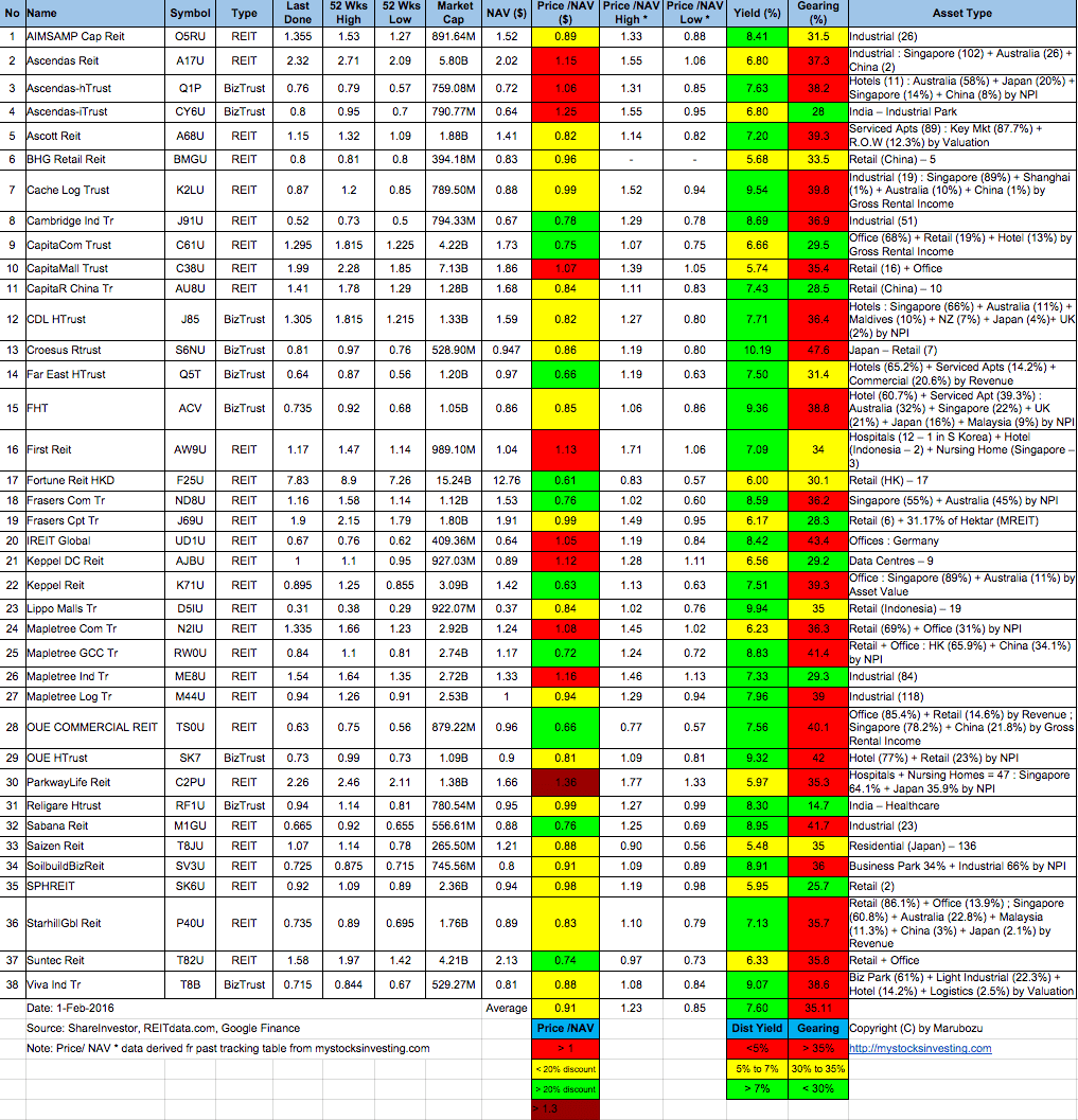 Singapore-REIT-Fundamental-Analysis-and-Comparison-Table-1-Feb-2016