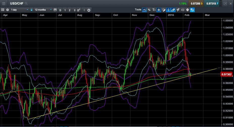 USD CHF Feb12-2016