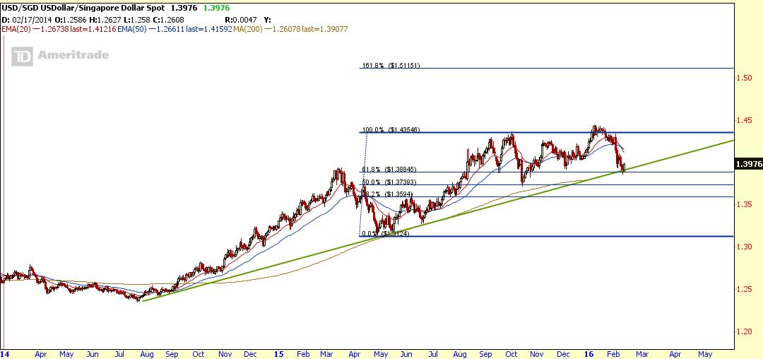 USD SGD Long Term Up Trend Feb 13-2016