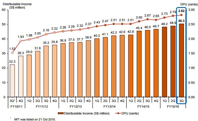 MIT DPU Growth Mar25-2016
