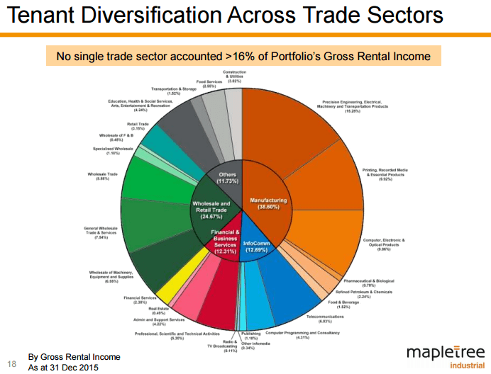 MIT Diversification by sector Mar25-2016