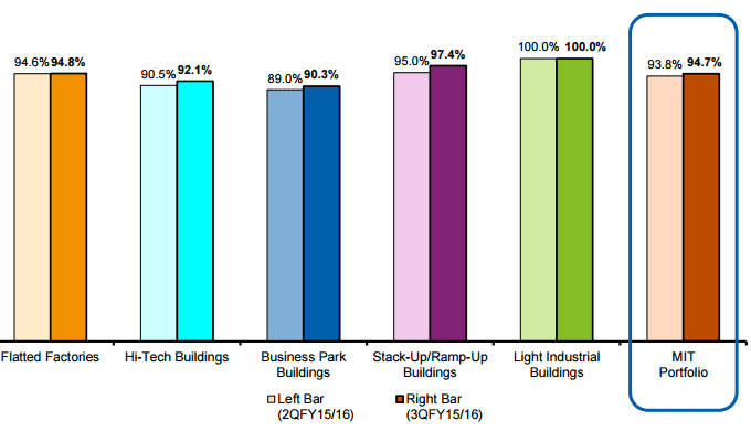 MIT Occupancy by segment Mar25-2016