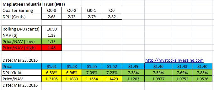 MIT Yield and Price NAV simulation Mar 25-2016