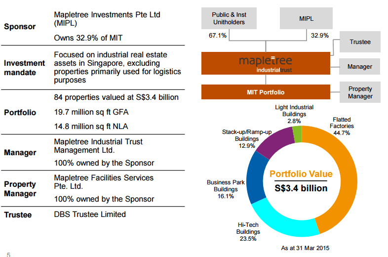 Mapletree Industrial Trust Structure June28-2015