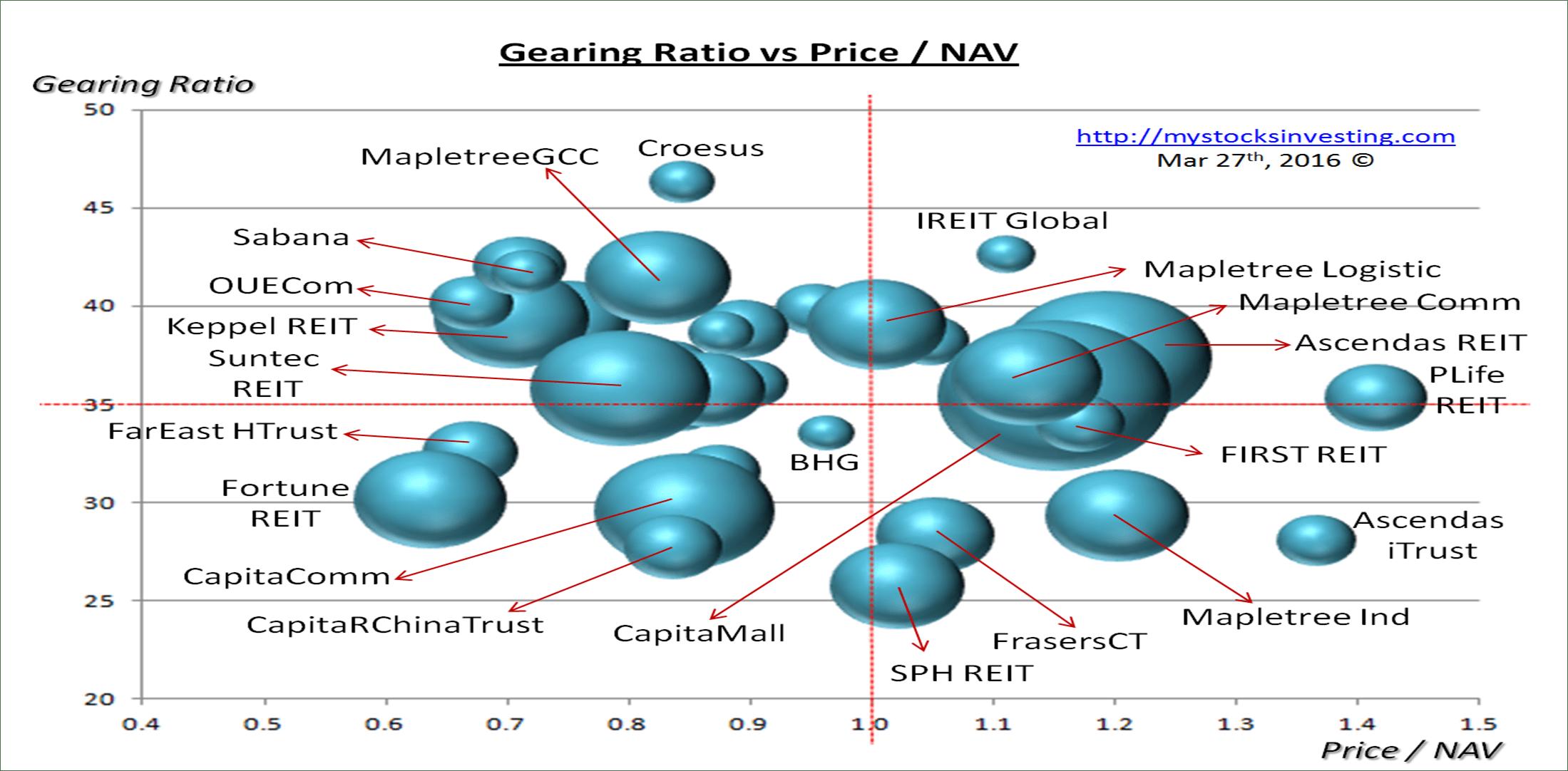 Singapore REIT Bubble Chart (Risk) Mar28-2016