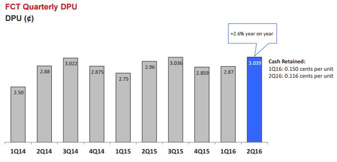 FCT DPU Trend April 22-2016