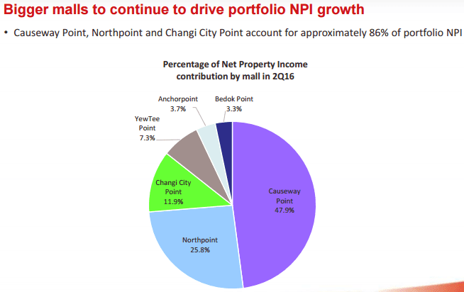 FCT NPI Contribution by Malls April22-2016