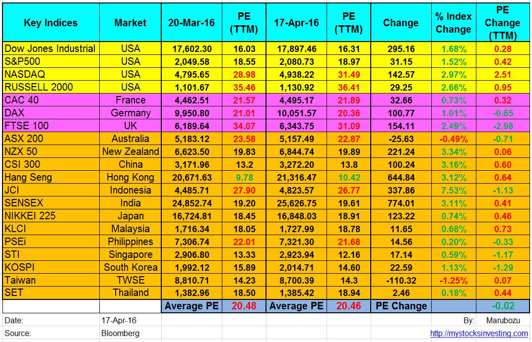 Global Stock Market PE Ratio Summary Apr17-2016