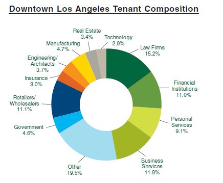 Downtown LA Tenant Mix