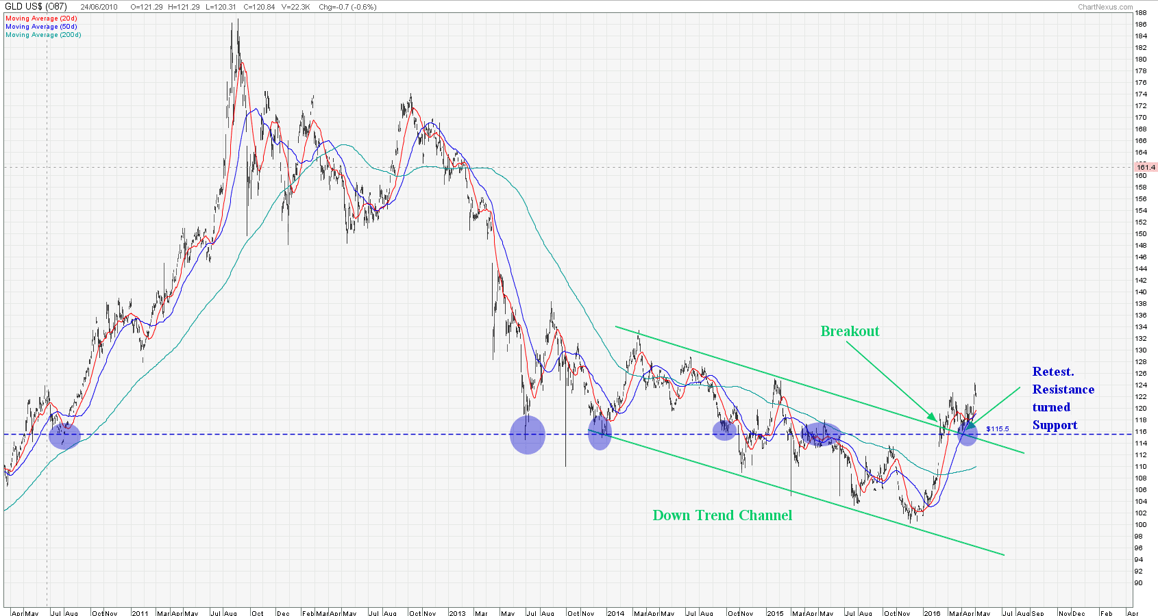 GLD Long Term May5-2016