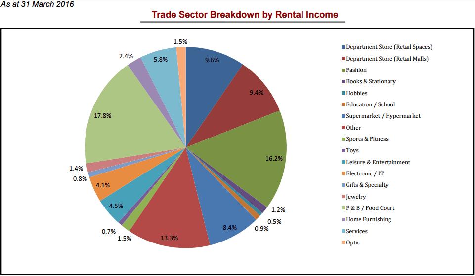 LMIR Sector Diversification May 31-2016