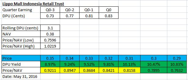 Lippo Malls Yield and NAV Simulation May31-2016