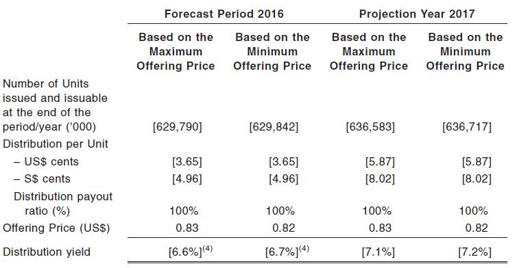 Manulife US REIT Forecast DPU