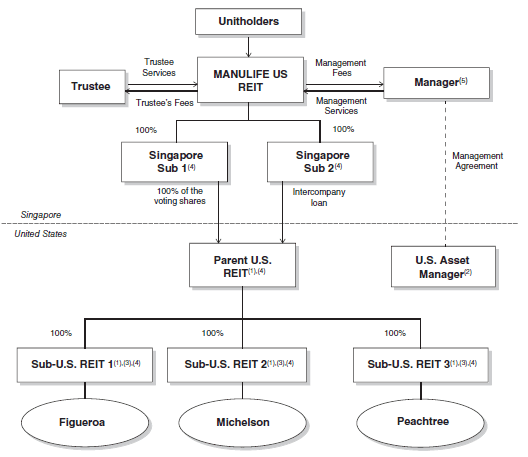 Manulife US REIT Structure