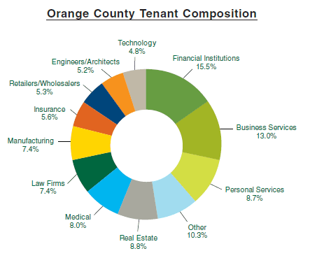 Orange County Tenant Mix