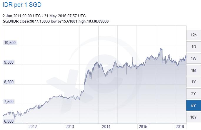 SGD IDR Exchange May31-2016