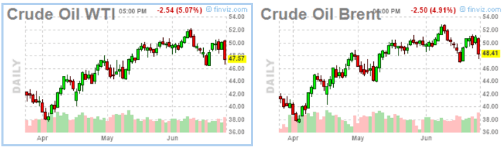 Crude Oil June 24-2016