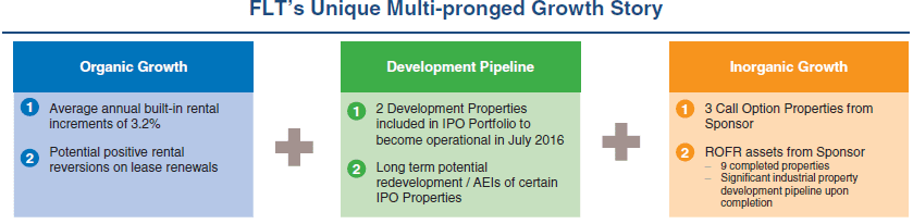 Industrial income trust ipo