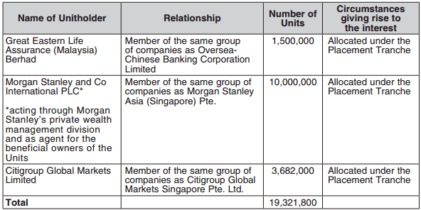 Frasers Centrepoint Logistics and Industrial Trust IPO Balloting Result4