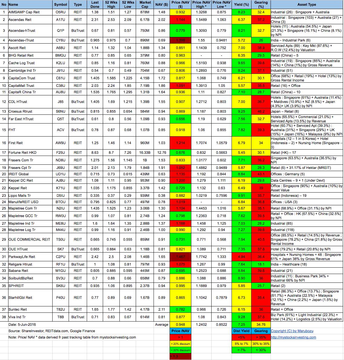 Singapore-REIT-Fundamental-Analysis-and-Comparison-Table-5-Jun-2016