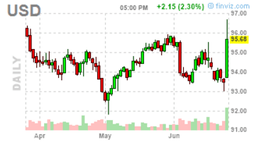 USD June 24-2016