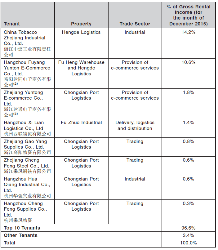 EC World REIT Top 10 Tenant2 July7-2016