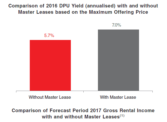 EC World REIT yield with wo master lease July7-2016