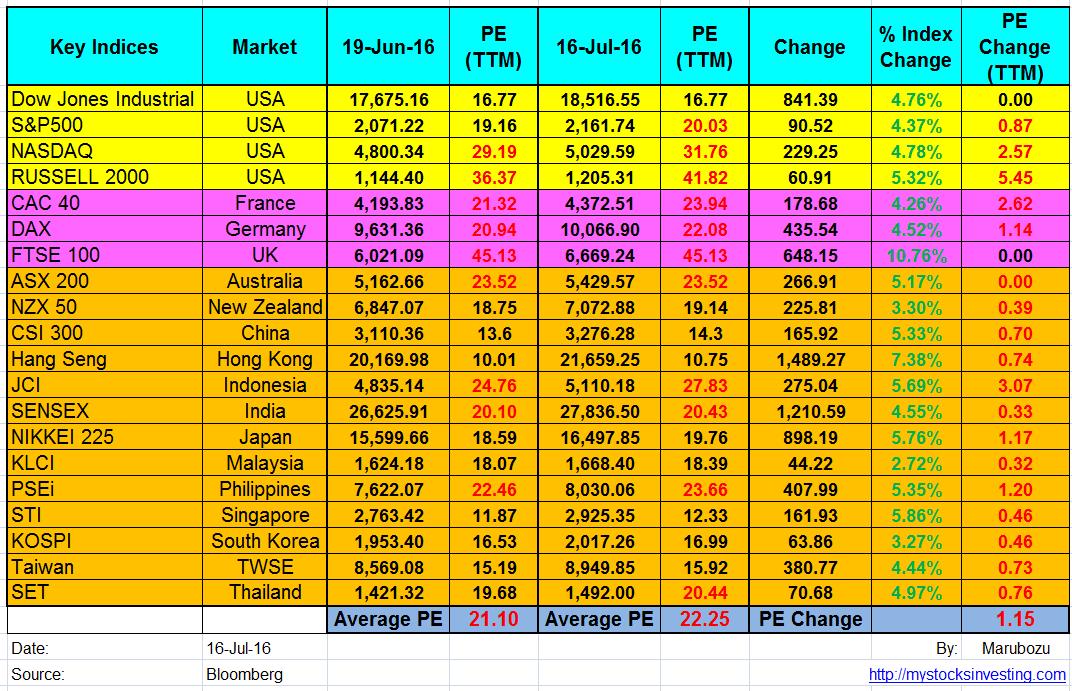 Global Stock Market PE Ratio Summary July16-2016