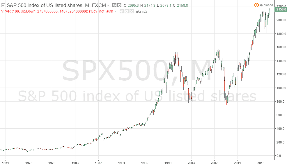 SPX July16-2016