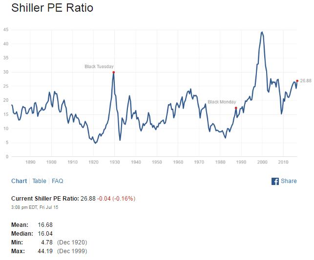 Shiller SNP500 PE Ratio July16-2016