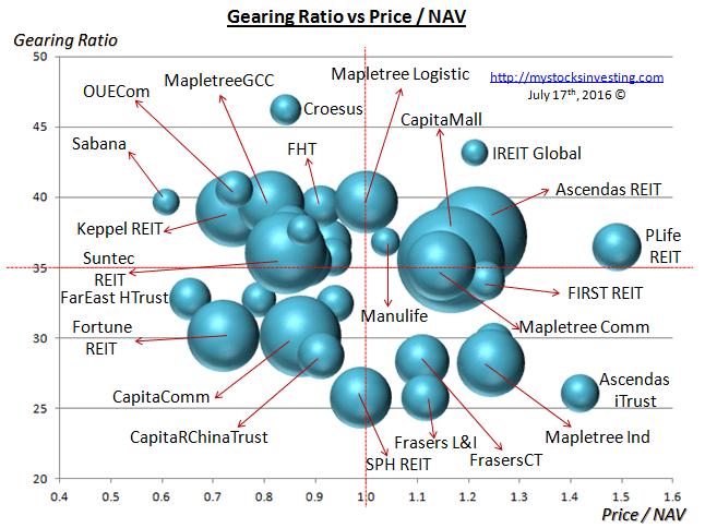Singapore REIT Bubble Chart (Risk) July16-2016