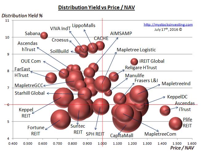 Singapore REIT Bubble Chart (Value) July16-2016