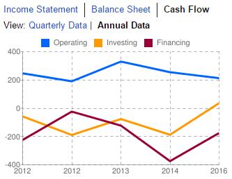 WEN Cashflow July12-2016