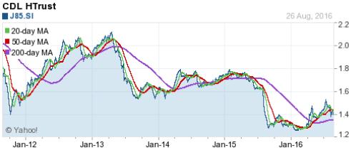 CDL HTrust Chart