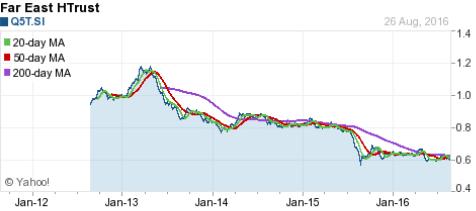 FarEast HTrust Chart