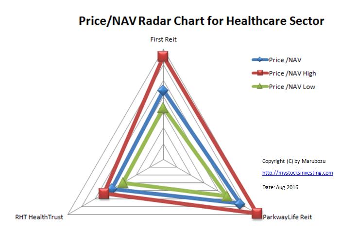 Price NAV Radar Chart Healthcare Sector Aug-2016