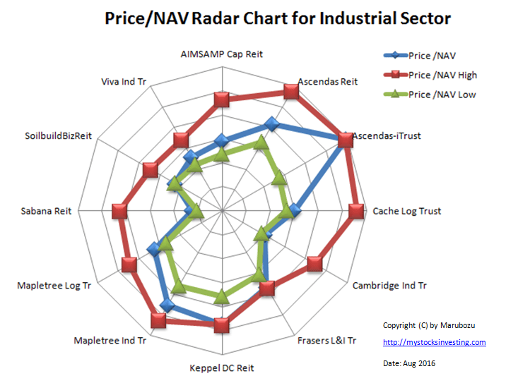 Price NAV Radar Chart Industrial Sector Aug-2016