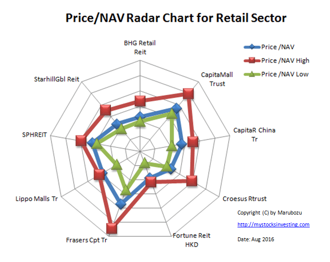 Price NAV Radar Chart Retail Sector Aug-2016