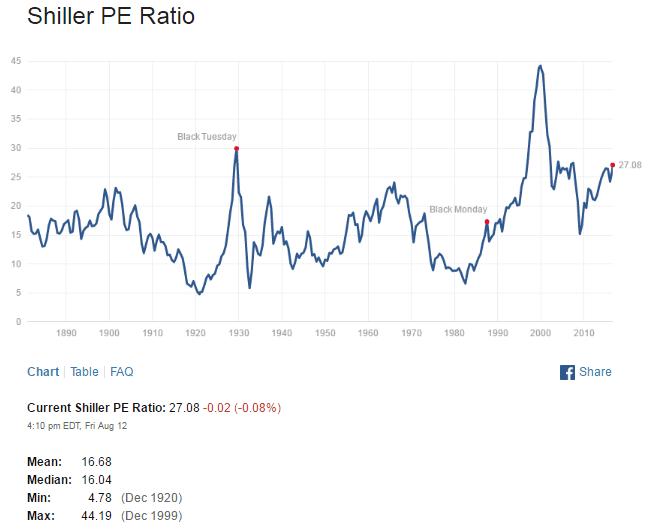 Shiller SNP500 PE Ratio Aug14-2016