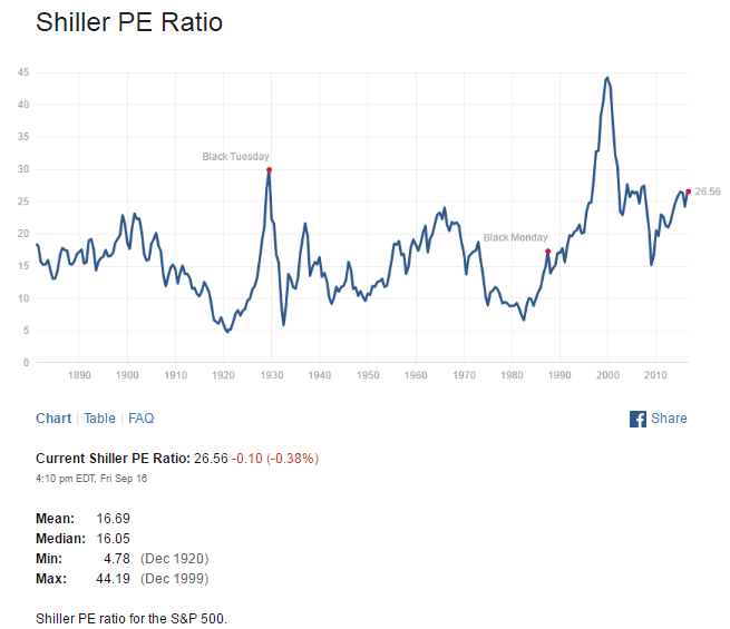 shiller-pe-ratio-sept-18-2016
