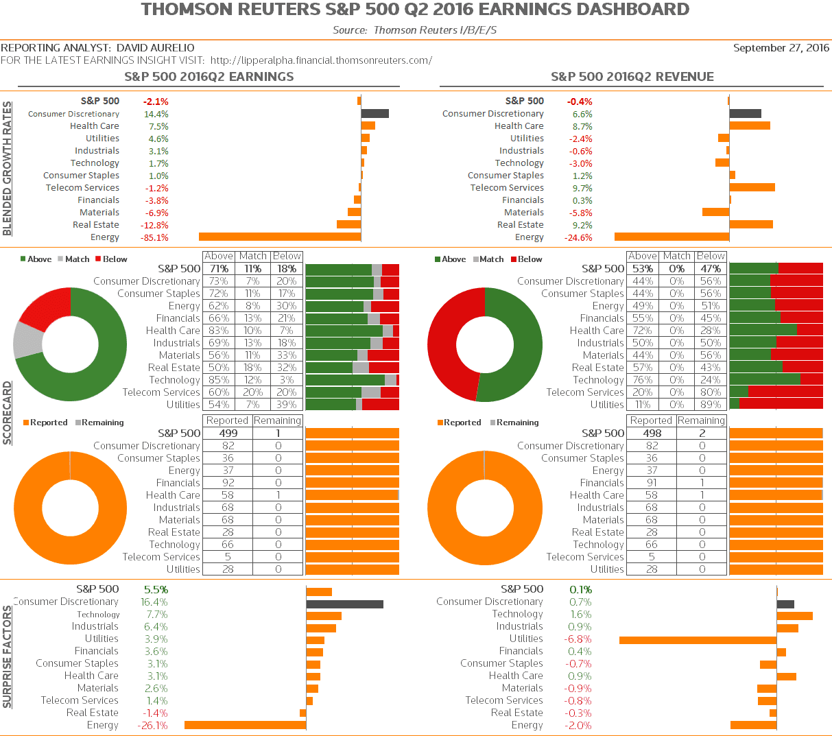2016q2_sp500_earningsdashboard_160927