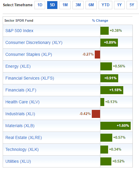 sector-performance-oct-23-2016