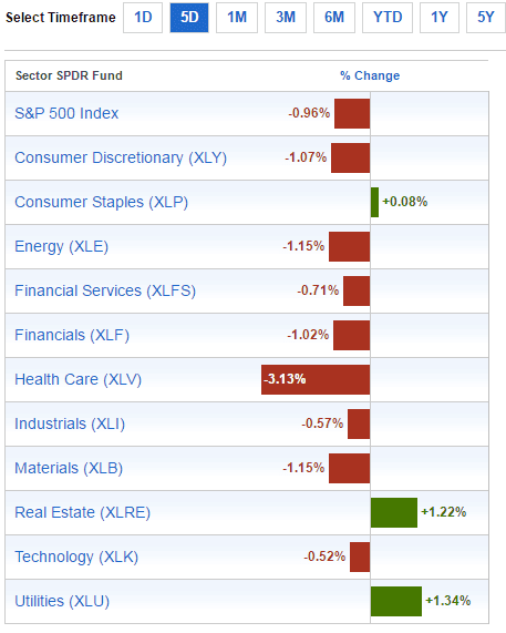sector-performance-oct16-2016