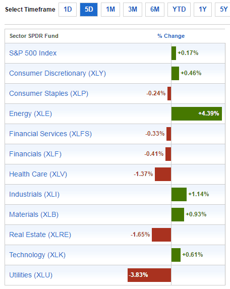 sector-performance-oct2-2016