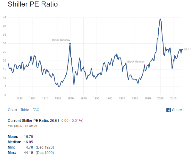 shiller-pe-ratio-oct22-2016