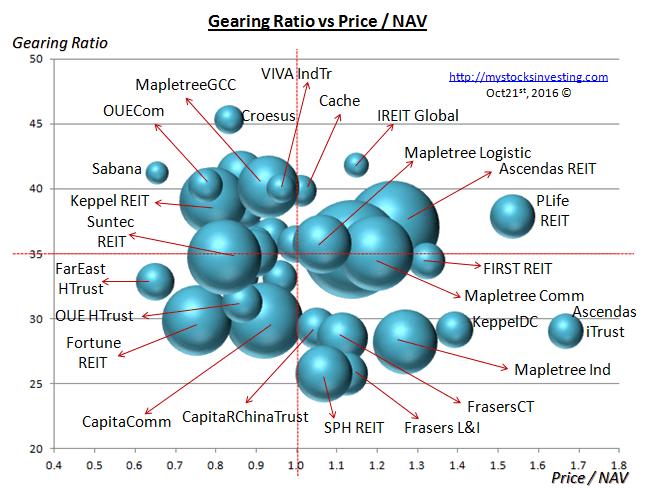 singapore-reit-bubble-chart-risk-oct21-2016