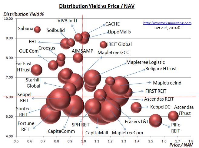 singapore-reit-bubble-chart-value-oct21-2016