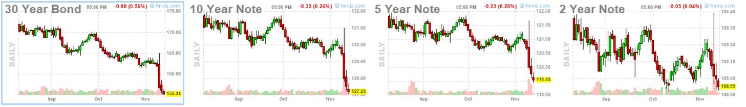 bond-sell-off-nov13-2016