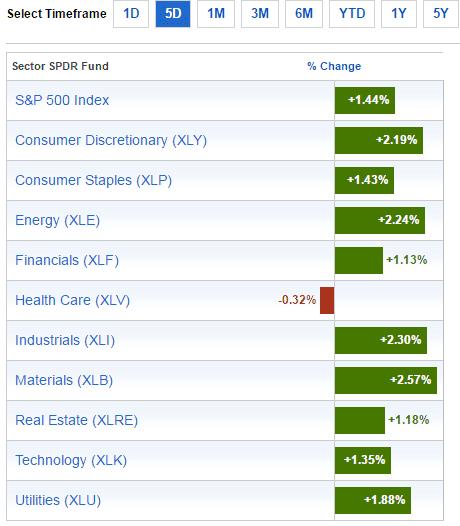 sector-performance-nov-27-2016