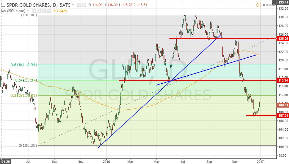 gld-dec-31-2016